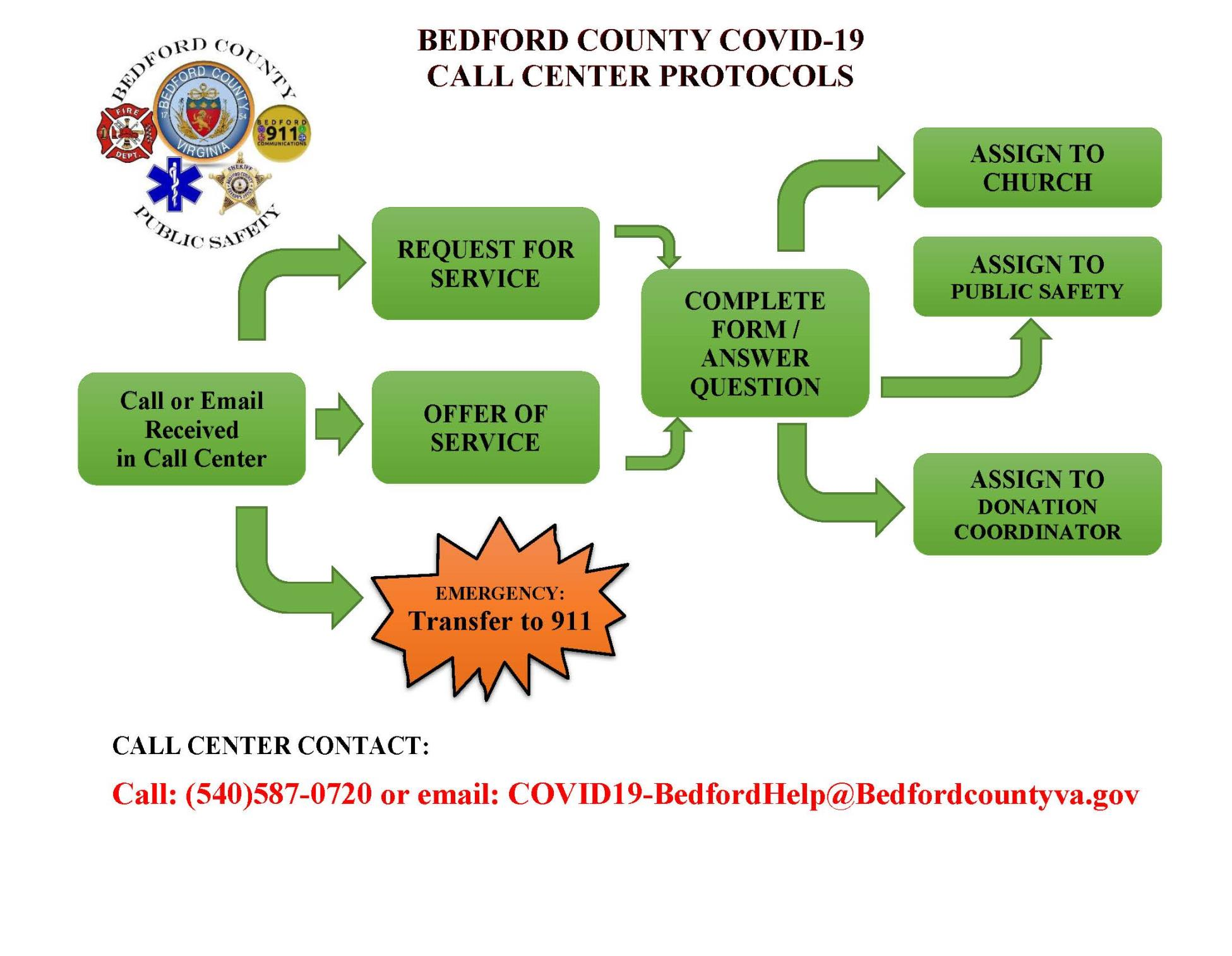 Bedford County Call Center